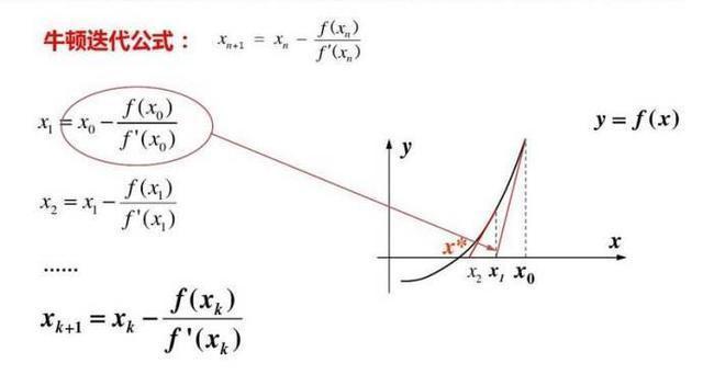 单片机C语言的求平方根怎么实现