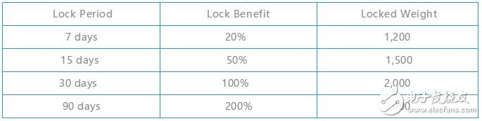 如何在锁仓期内将收益幅度提升3倍