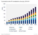 未来三年内欧洲地区太阳能装置将增加一倍