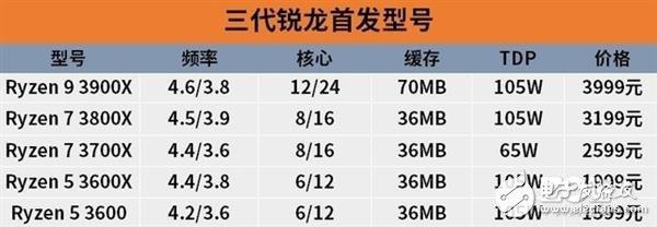 今年下半年有哪些CPU值得期待
