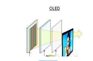 采用OLED显示屏的喷墨打印技术将在明年实现量产