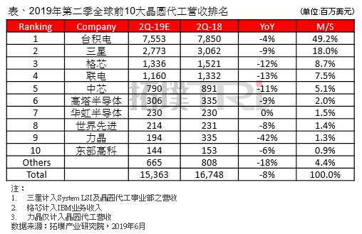 2019年全球晶圆代工产业或出现十年来首次负成长