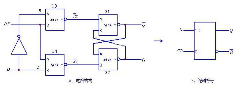 d触发器逻辑电路及符号