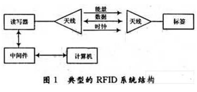 采用4通道零中频接收技术的UHF RFID接收机电路设计方案