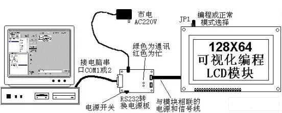 图形点阵LCD液晶模块优化显示界面开发的方案介绍
