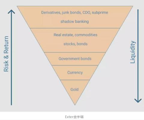 比特币在金融危机中的未来发展预测