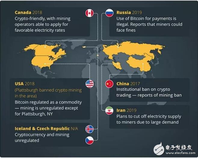 世界各国对加密货币挖矿的监管政策解读