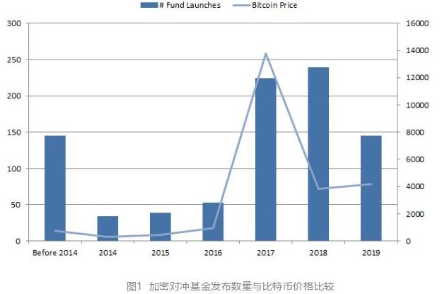 加密货币对市场上大量对冲基金的影响分析
