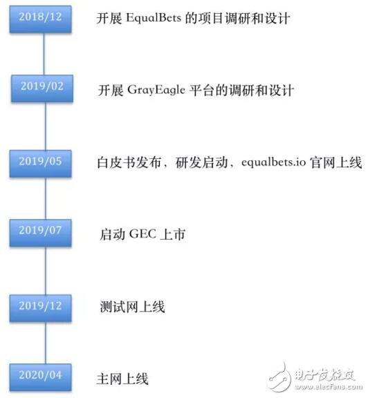 基于区块链技术框架的游戏平台GrayEagle介绍
