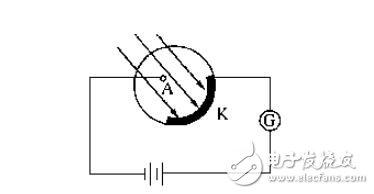 简述光电管的工作原理_光电管伏安特性曲线