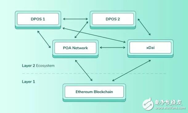 xDai稳定链生态系统的诞生意味着什么