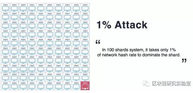 采用DAG和分片技术来扩展区块链的性能需要注意哪...