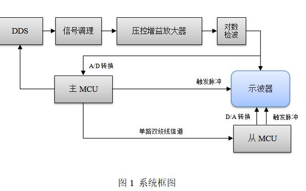 远程幅频特性测试装置的设计资料详细说明
