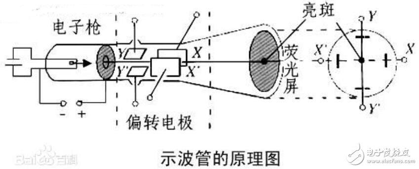 示波管的工作原理_示波管由那几部分组成