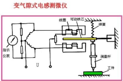 电感测微仪的工作原理及应用设计