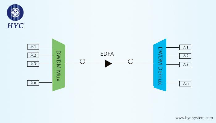 密集波分复用(DWDM)技术的优势