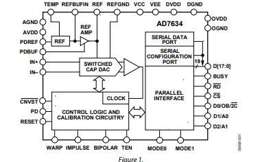 AD7634架构模拟数字转换器的数据手册免费下载