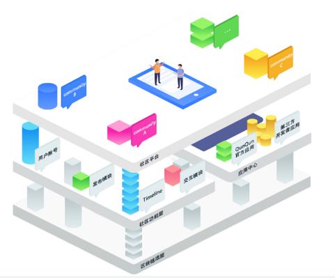 基于利用区块链底层技术的激励型QunQun社区平...