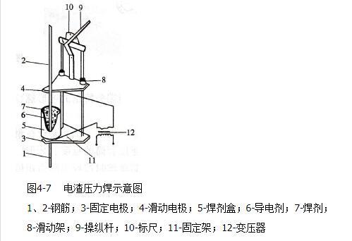 電渣壓力焊的組成_電渣壓力焊的工作原理