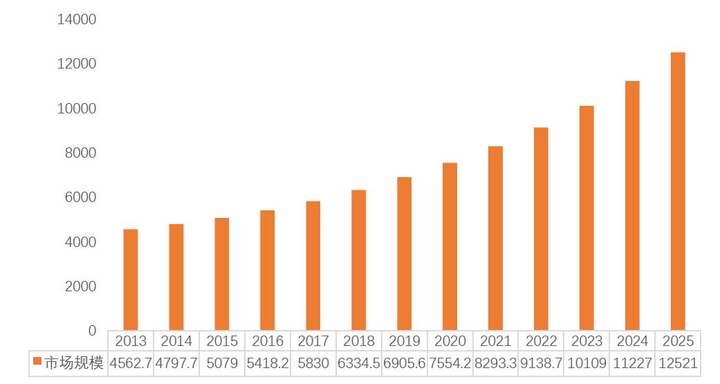 2013年~2025年全球FPGA市场规模