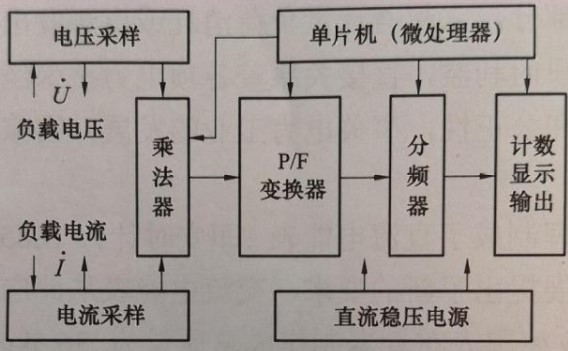 智能电表的结构组成及工作原理分析