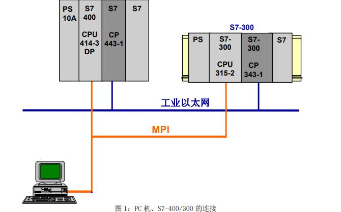 S7可编程序控制器的基本操作资料免费下载