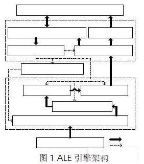 使用OSGi技术实现ALE引擎的设计