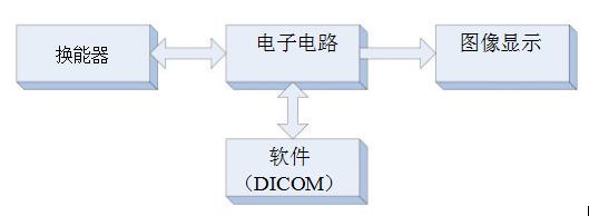 超声系统的信号链设计注意事项