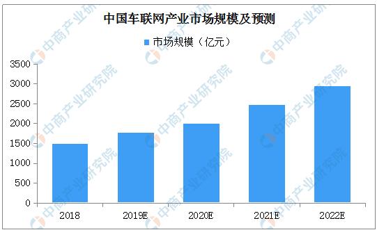 广州黄埔区正式启动了5G车联网自动驾驶应用示范区建设
