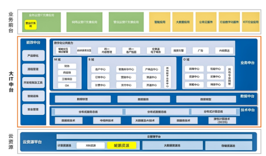 浙江移动IT中台产品和华为TaiShan服务器已成功实现融合