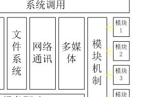 linux 了解内核模块的原理 《Rice linux 学习开发》