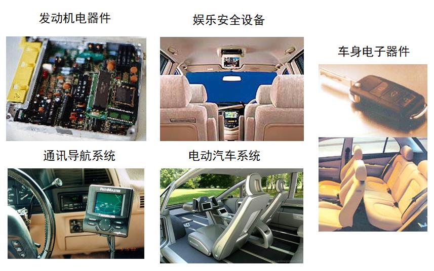 汽车电子质量管控介绍详细资料说明
