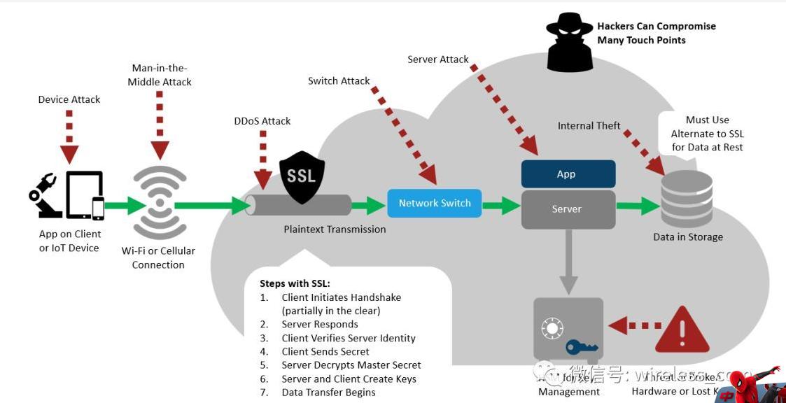 物联网安全与区块链两者有什么联系