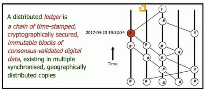 什么是DAG技术它与区块链技术有何区别