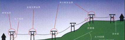 工頻過電壓分類_工頻過電壓的特點