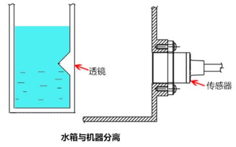 分离式光电液位传感器是如何控制水位的详细工作原理说明