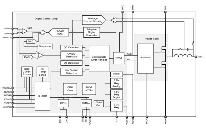 EM2140功率因数同步降压变换器的数据手册免费下载