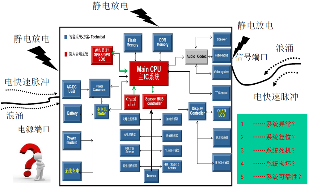 物联网和智能设备的EMI分析与设计技巧详细资料说明