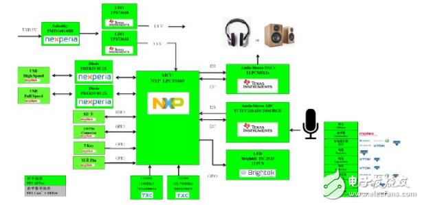 大联大世平推出基于NXP MCU LPC55系列电脑周边产品设计应用方案