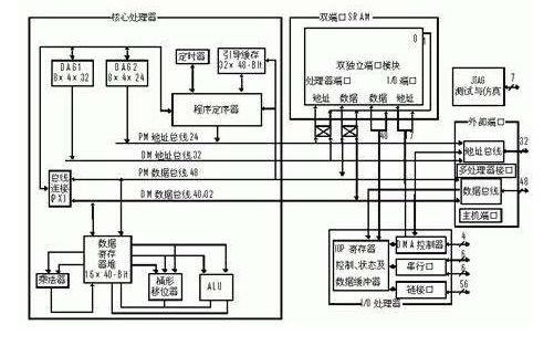 80x86指令系統的指令大全詳細資料說明