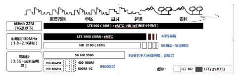 中国联通5G网络建设的长远目标是建设4G+5G两...