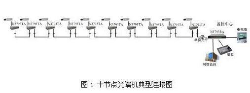N3793系列十节点光端机的优势及在高速公路监控系统中的应用研究