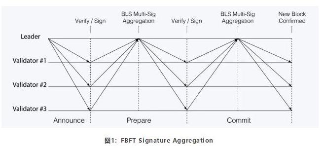 基于区块链共识平台PBFT的特性及运作流程介绍