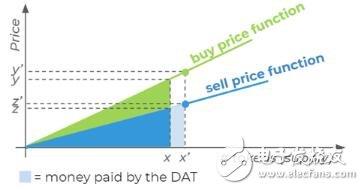股权融资管理平台DAICO的价值与意义是什么
