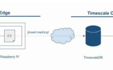 利用Raspberry Pi構建存儲和虛擬化時間序列數據