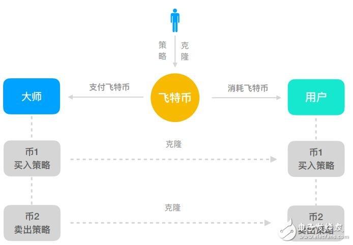 一个可以让用户直接投资超过30+交易所的加密币投资平台飞特币介绍