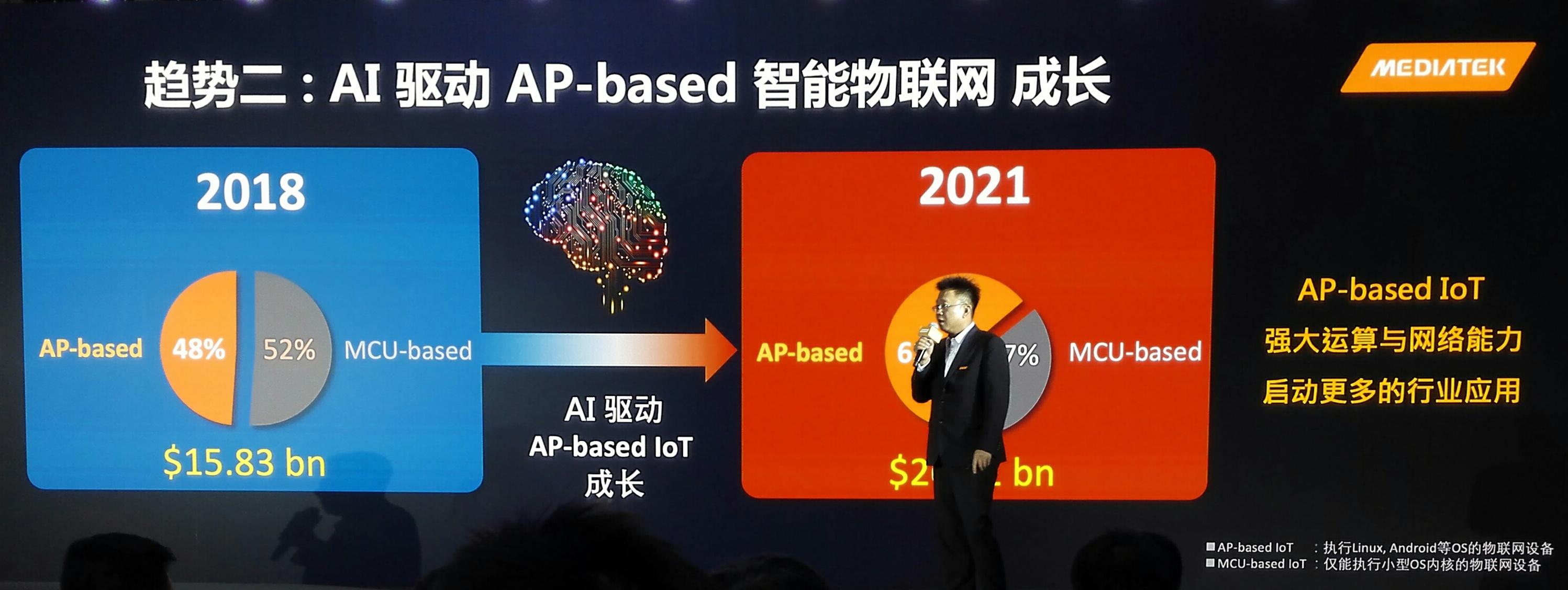 在AIoT领域,以营收比例来看,预计到2021年AP将超过MCU。