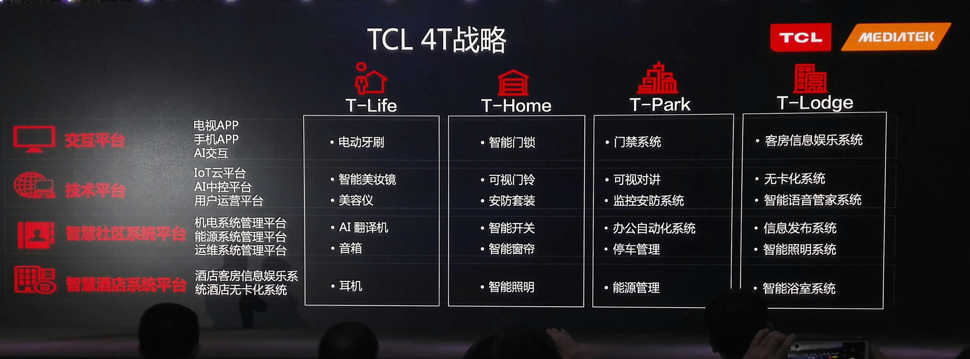 TCL的4T战略