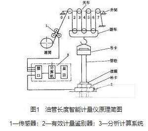 智能化油管长度在线计量仪的组成原理及设计