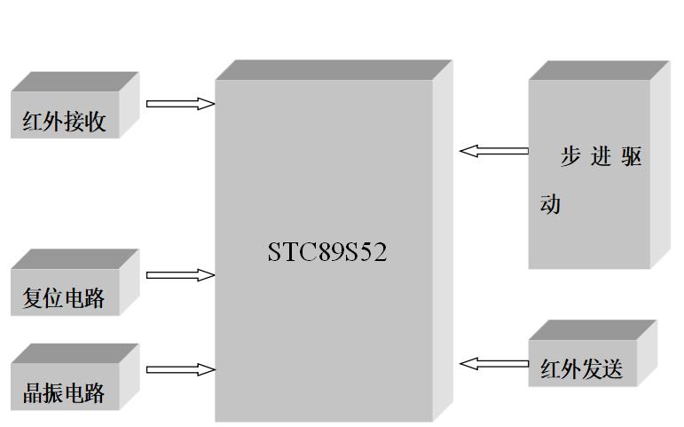 使用STC89C52单片机设计红外遥控步进电机的详细资料说明